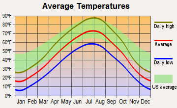 Dupree, South Dakota average temperatures