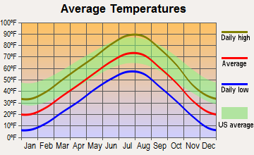 Edgemont, South Dakota average temperatures