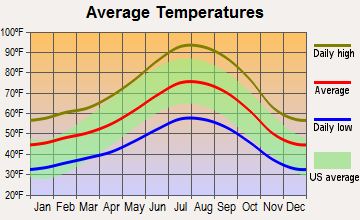 Placerville, California average temperatures