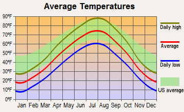 Faith, South Dakota average temperatures