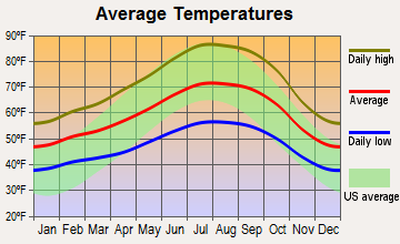 Pleasanton, California average temperatures