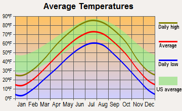Harrisburg, South Dakota average temperatures