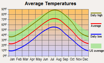 Buffalo Gap, South Dakota average temperatures