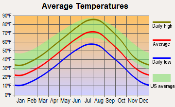 Box Elder, South Dakota average temperatures