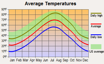 Blackhawk, South Dakota average temperatures