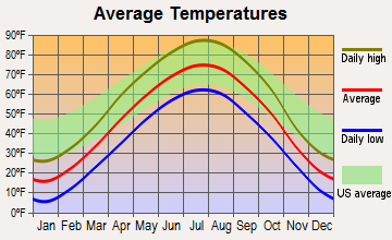 Aurora Center, South Dakota average temperatures