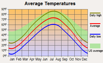 Huron, South Dakota average temperatures