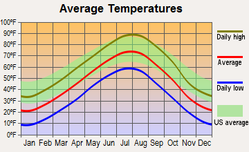 Kyle, South Dakota average temperatures