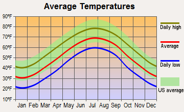 Laurel Fork, Tennessee average temperatures