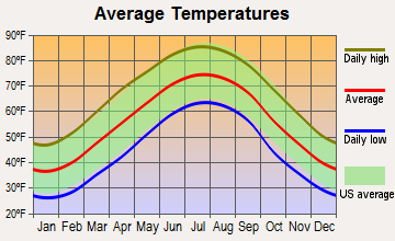 Hartford, Tennessee average temperatures