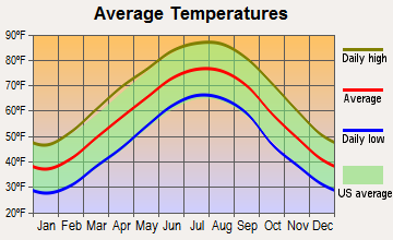 Sherwood, Tennessee average temperatures