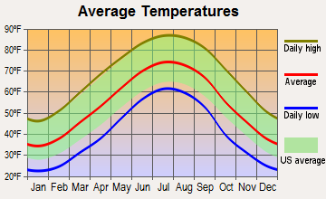 Southwest Nolichucky, Tennessee average temperatures