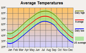 Pelham, Tennessee average temperatures