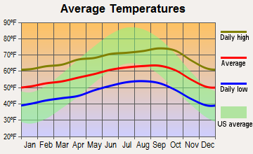 Prunedale, California average temperatures