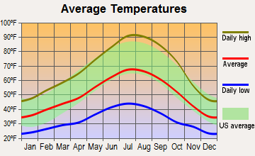 Quincy, California average temperatures