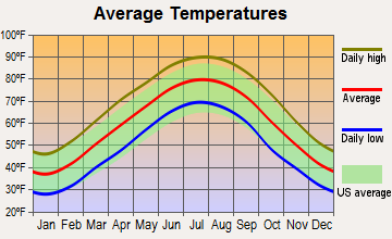 Pinson, Tennessee average temperatures