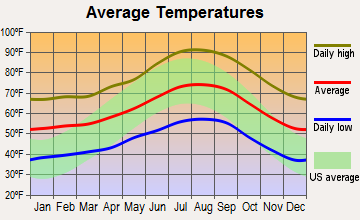 Ramona, California average temperatures