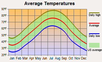 Rickman, Tennessee average temperatures