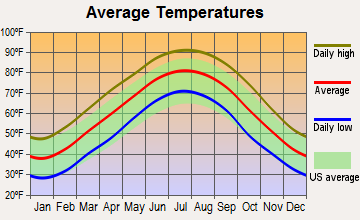 Fisherville, Tennessee average temperatures