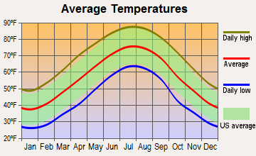 Copperhill, Tennessee average temperatures