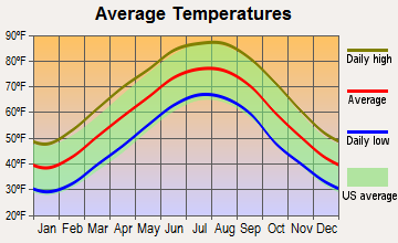 Cowan, Tennessee average temperatures