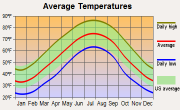 Cumberland Gap, Tennessee average temperatures