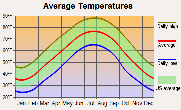 Dowelltown, Tennessee average temperatures