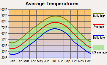 Gallatin, Tennessee average temperatures