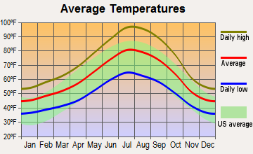 Redding, California average temperatures