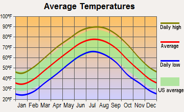 Gibson, Tennessee average temperatures
