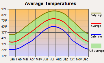 Greeneville, Tennessee average temperatures
