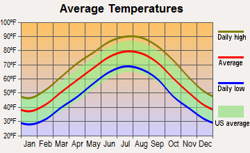 Henderson, Tennessee average temperatures