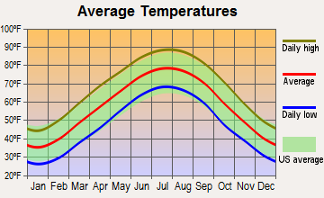 Hendersonville, Tennessee average temperatures
