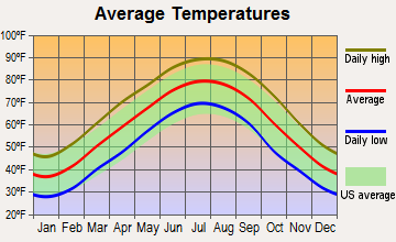Jackson, Tennessee average temperatures