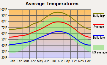 Rialto, California average temperatures