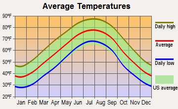 Louisville, Tennessee average temperatures