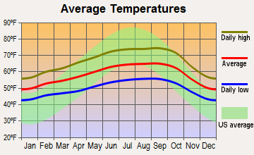 Richmond, California average temperatures