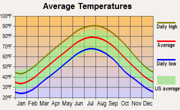 Martin, Tennessee average temperatures