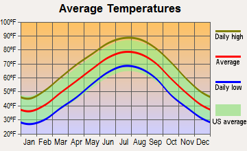 Nashville-Davidson, Tennessee average temperatures