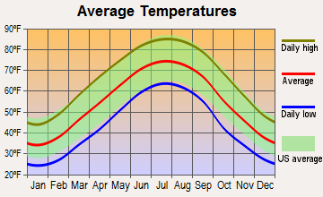 Oak Grove, Tennessee average temperatures