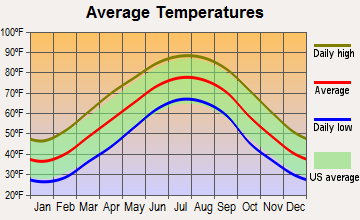 Philadelphia, Tennessee average temperatures