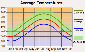 Pittman Center, Tennessee average temperatures