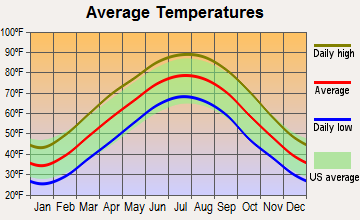 Puryear, Tennessee average temperatures