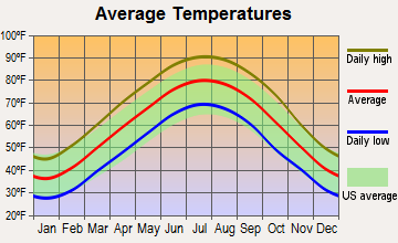 Ripley, Tennessee average temperatures