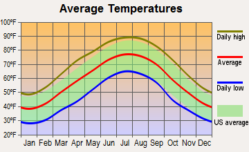 Sparta, Tennessee average temperatures