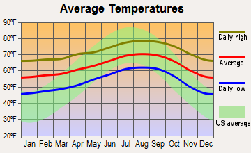 Rolling Hills, California average temperatures