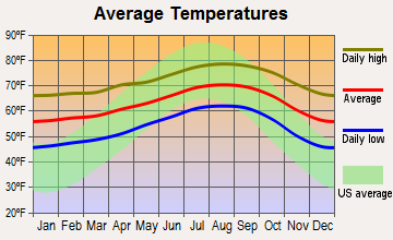 Rolling Hills Estates, California average temperatures