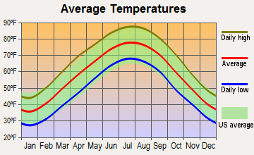 Westmoreland, Tennessee average temperatures