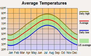 Wildwood Lake, Tennessee average temperatures