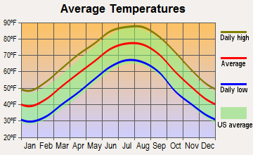 Winchester, Tennessee average temperatures